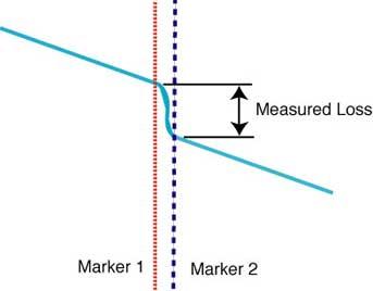 OTDR measuring splice loss