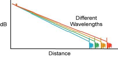 Chromatic Dispersion  - OTDR Test