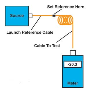 The FOA Reference For Fiber Optics - Testing Fiber Optic Patchcords Fiber Optic Patch Panel Wiring Diagrams Og on