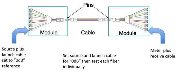 The Foa Reference For Fiber Optics Testing Cables With