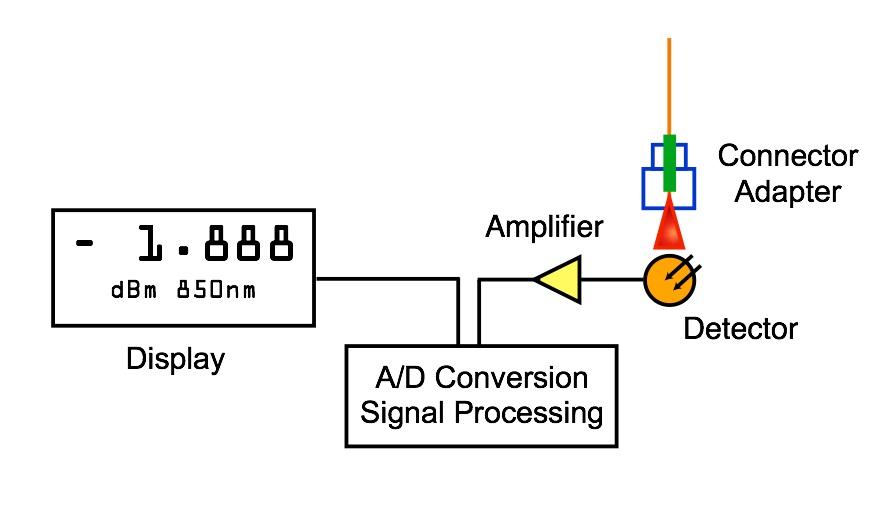 the foa reference for fiber optics