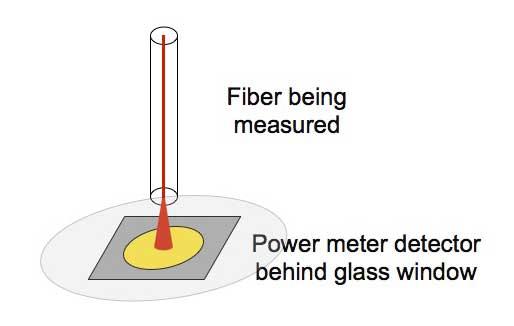 The FOA Reference For Fiber Optics - Measuring Power