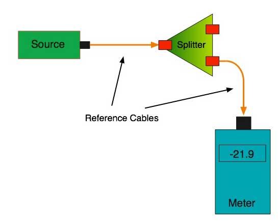 The FOA Reference For Fiber Optics - Testing Fiber Optic