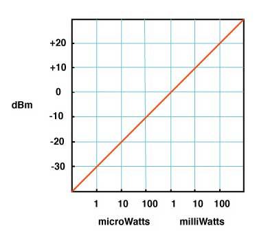 dB to watts