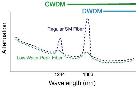 spectral attenuation of low water peak singlemode optical fiber