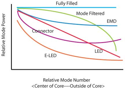 The FOA Reference For Fiber Optics - Measuring Loss