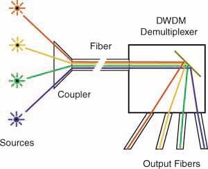 Foa Tech Topics Dwdm Dense Wavelenght Division Multiplexing